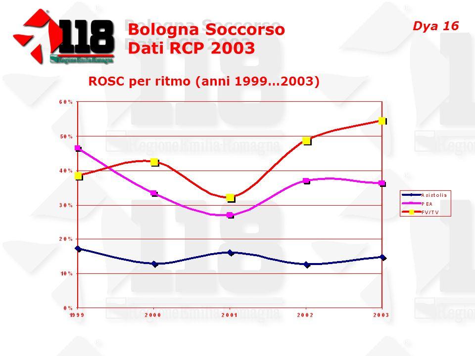 Bologna Soccorso Dati RCP 2003 Bologna Soccorso Dati RCP 2003 ROSC per ritmo (anni 1999…2003) Dya 16