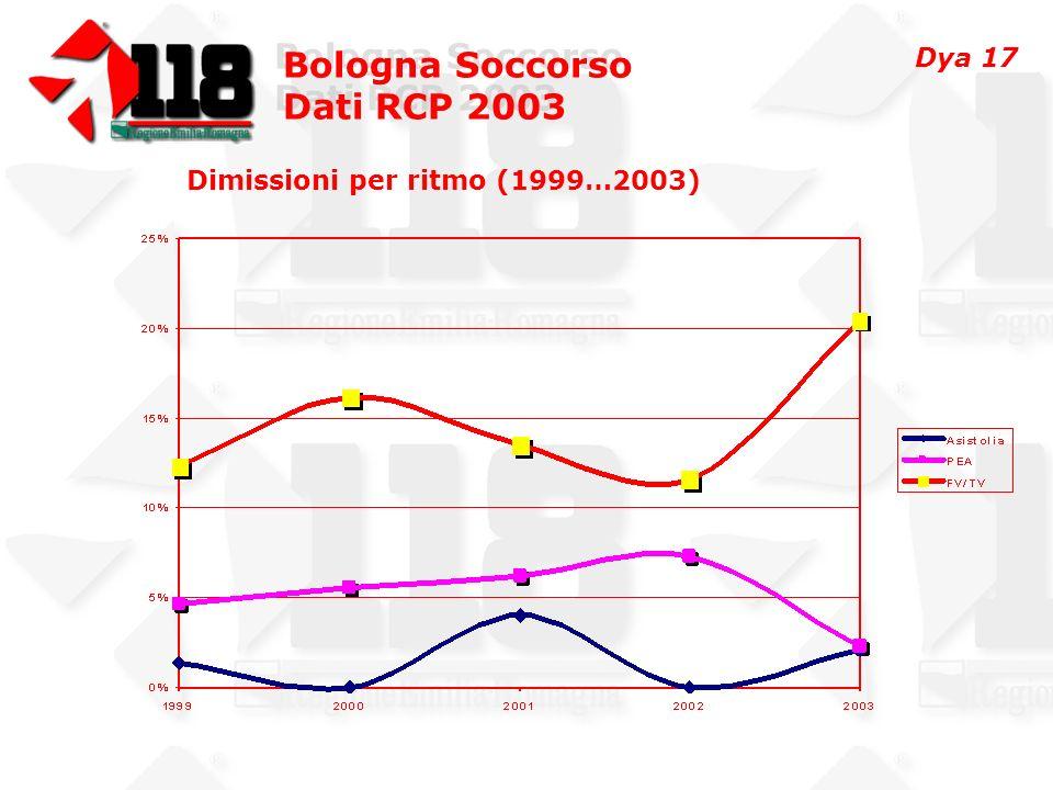 Bologna Soccorso Dati RCP 2003 Bologna Soccorso Dati RCP 2003 Dimissioni per ritmo (1999…2003) Dya 17