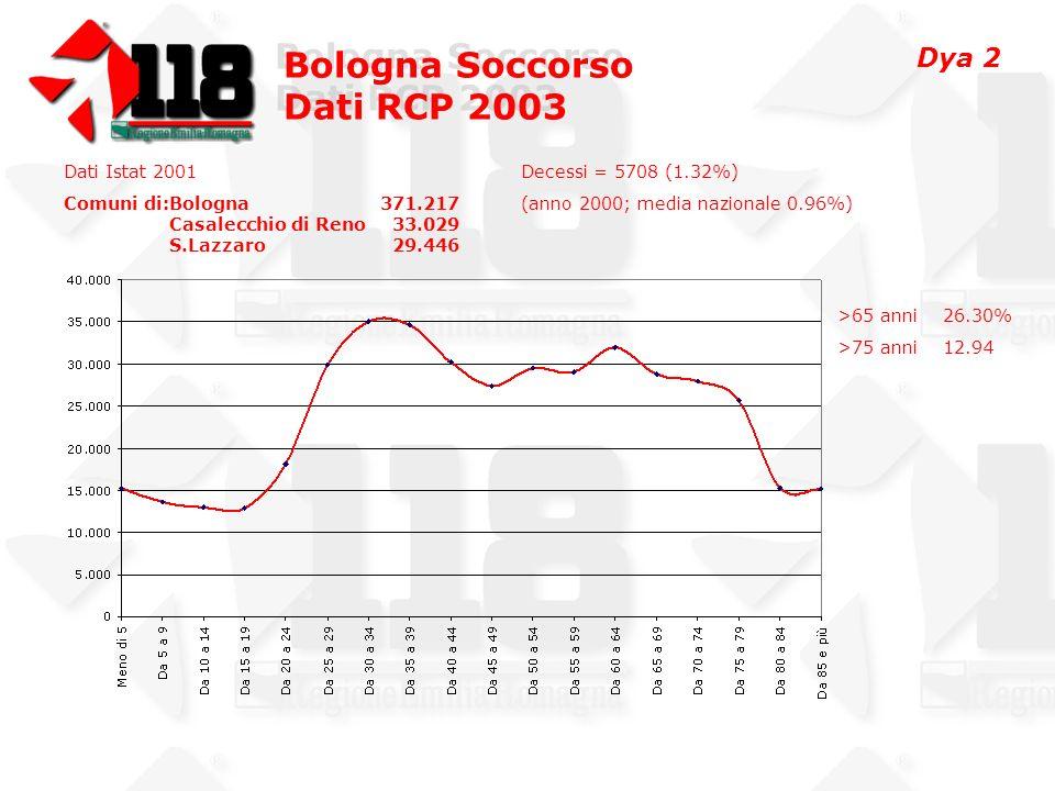 Bologna Soccorso Dati RCP 2003 Bologna Soccorso Dati RCP 2003 Età media Tutte le RCP69.36 RCP BO-Casalecchio-S.Lazzaro69.82 Utstein73.05 FV68.88 ROSC73.55 FV con ROSC71.50 Dya 13
