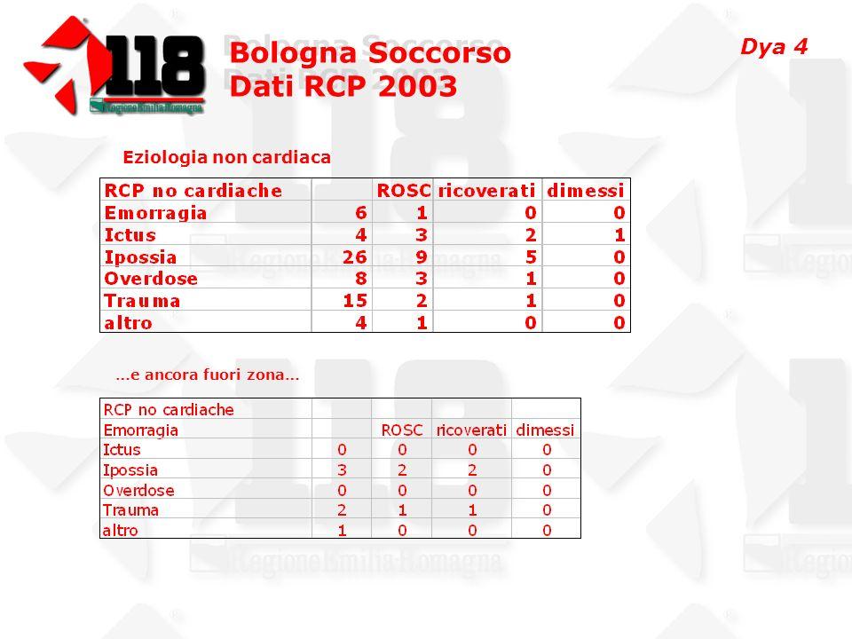 Bologna Soccorso Dati RCP 2003 Bologna Soccorso Dati RCP 2003 Eziologia non cardiaca …e ancora fuori zona… Dya 4