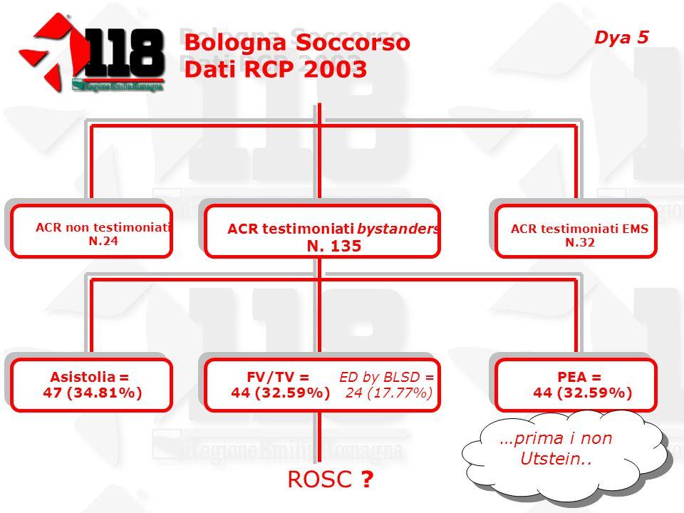 Bologna Soccorso Dati RCP 2003 Bologna Soccorso Dati RCP 2003 ACR testimoniati bystanders N.