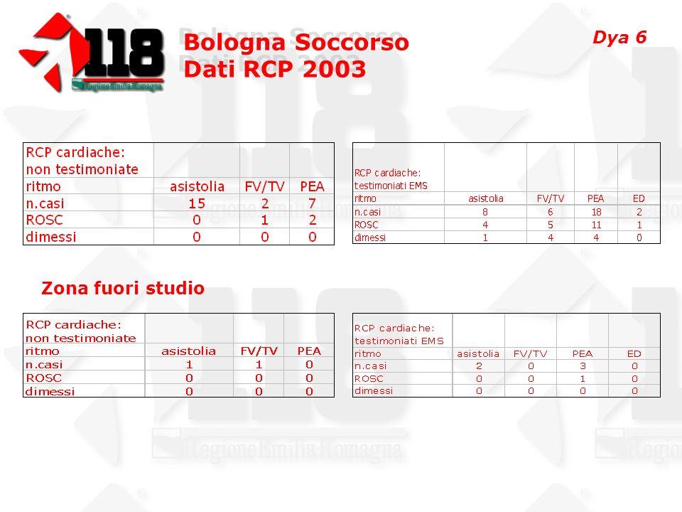 Bologna Soccorso Dati RCP 2003 Bologna Soccorso Dati RCP 2003 Asistolia 47 PEA 44 FV/TV 44 ED by BLSD 24 Dato generale ROSC 7 (14.89%) 16 (36.36%) 24 (54.54%) 13 (54.16%) 47 (34.81%) Decesso in PS1107318 Decesso in H (prime 24 h.) 22105 Decesso in H (oltre 24 h) 337213 Dimessi 1 (2.12%) 1 (2.27%) 9 (20.45%) 8 (33.33%) 11 (8.15%) Dya 7