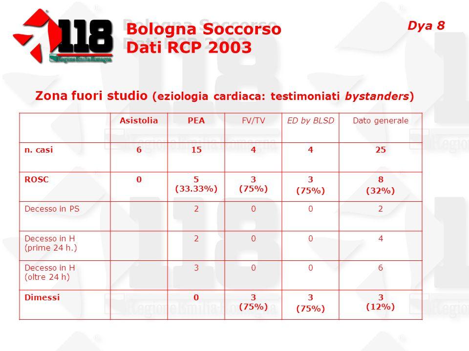 Curva degenza Bologna Soccorso Dati RCP 2003 Bologna Soccorso Dati RCP 2003 8.21% 24 Dimessi 34.58%101ROSC % 292RCP totali n.casi Tutti i casi Dya 9