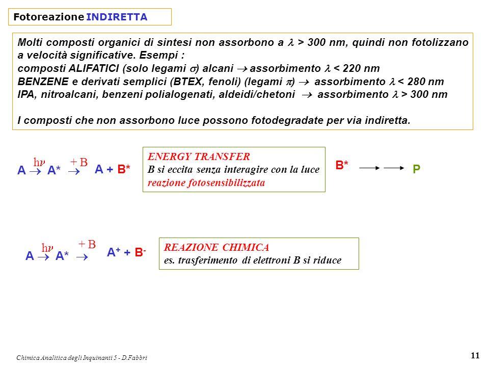 Chimica Analitica degli Inquinanti 5 - D.Fabbri 11 Fotoreazione INDIRETTA A A* h + B A + + B - REAZIONE CHIMICA es. trasferimento di elettroni B si ri