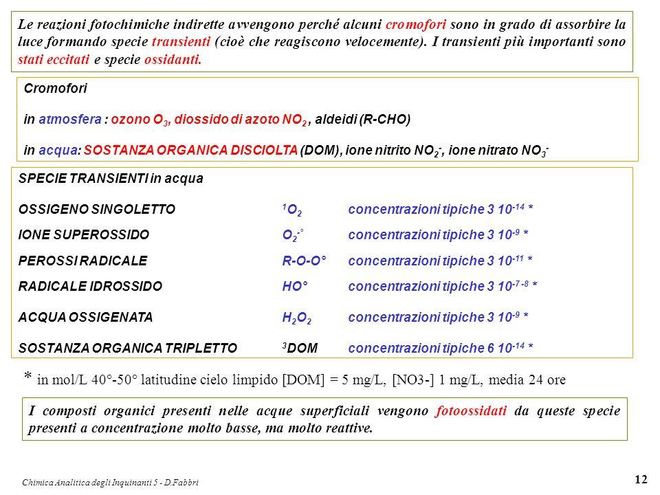 Chimica Analitica degli Inquinanti 5 - D.Fabbri 12 Le reazioni fotochimiche indirette avvengono perché alcuni cromofori sono in grado di assorbire la