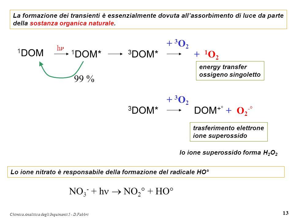 Chimica Analitica degli Inquinanti 5 - D.Fabbri 13 La formazione dei transienti è essenzialmente dovuta allassorbimento di luce da parte della sostanz