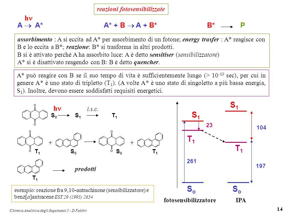 Chimica Analitica degli Inquinanti 5 - D.Fabbri 14 A* + B A + B* h reazioni fotosensibilizzate B* P A A* assorbimento : A si eccita ad A* per assorbim