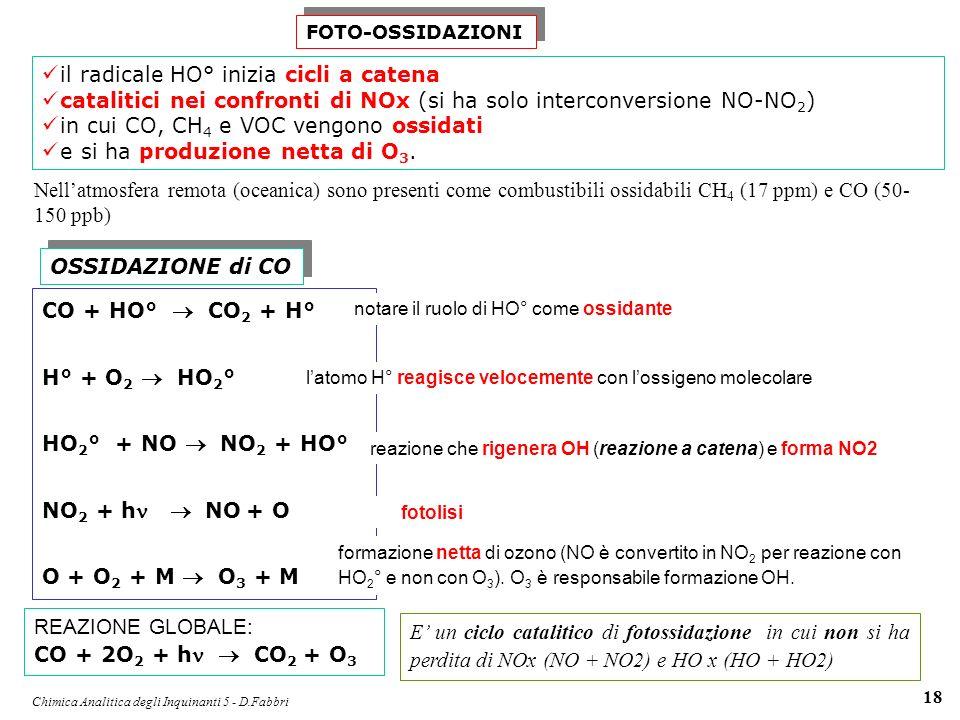 Chimica Analitica degli Inquinanti 5 - D.Fabbri 18 FOTO-OSSIDAZIONI il radicale HO° inizia cicli a catena catalitici nei confronti di NOx (si ha solo