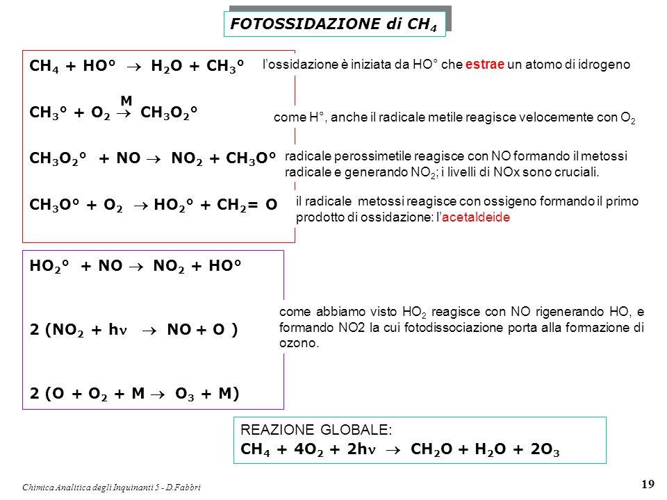Chimica Analitica degli Inquinanti 5 - D.Fabbri 19 CH 4 + HO° H 2 O + CH 3 ° CH 3 ° + O 2 CH 3 O 2 ° CH 3 O 2 ° + NO NO 2 + CH 3 O° CH 3 O° + O 2 HO 2