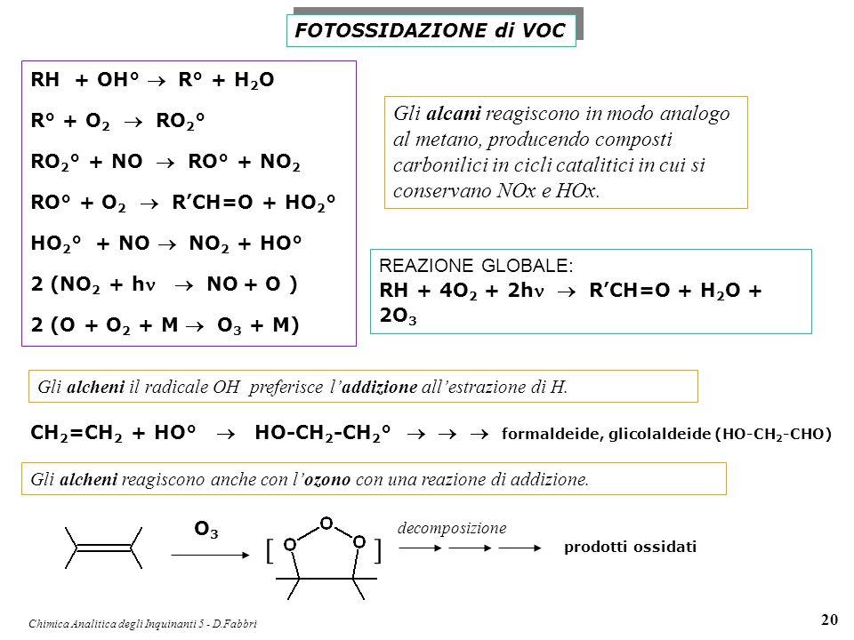 Chimica Analitica degli Inquinanti 5 - D.Fabbri 20 FOTOSSIDAZIONE di VOC RH + OH° R° + H 2 O R° + O 2 RO 2 ° RO 2 ° + NO RO° + NO 2 RO° + O 2 RCH=O +