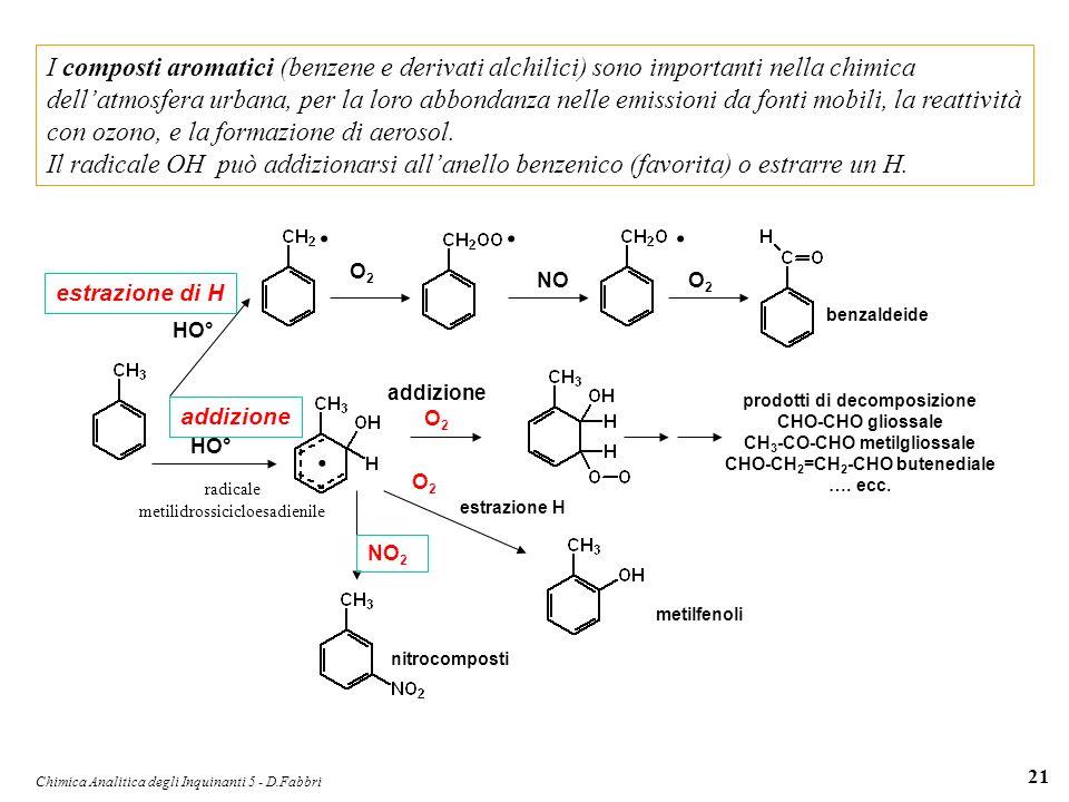 Chimica Analitica degli Inquinanti 5 - D.Fabbri 21 I composti aromatici (benzene e derivati alchilici) sono importanti nella chimica dellatmosfera urb