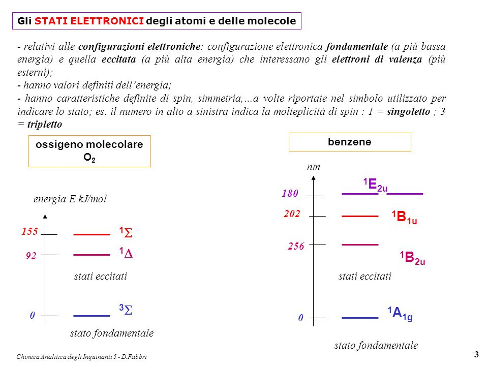 Chimica Analitica degli Inquinanti 5 - D.Fabbri 4 formaldeide H 2 C=O 1A11A1 stato fondamentale lo stato fondamentale delle molecole organiche è generalmente un singoletto 1A21A2 3A23A2 1A21A2 3A23A2 energia ossigeno atomico O 3P3P 1D1D lo stato fondamentale dellossigeno è un tripletto SoSo S1S1 T1T1 S2S2 T2T2 molecola organica generica S = singoletto; T = tripletto 1, 2, …I, II livello eccitato