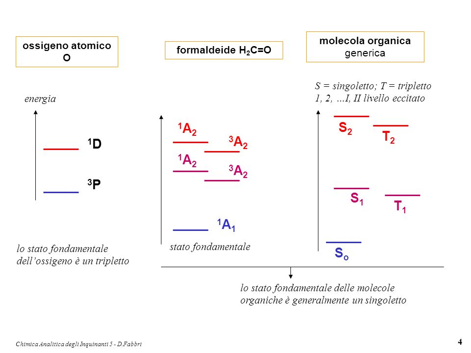 Chimica Analitica degli Inquinanti 5 - D.Fabbri 4 formaldeide H 2 C=O 1A11A1 stato fondamentale lo stato fondamentale delle molecole organiche è gener