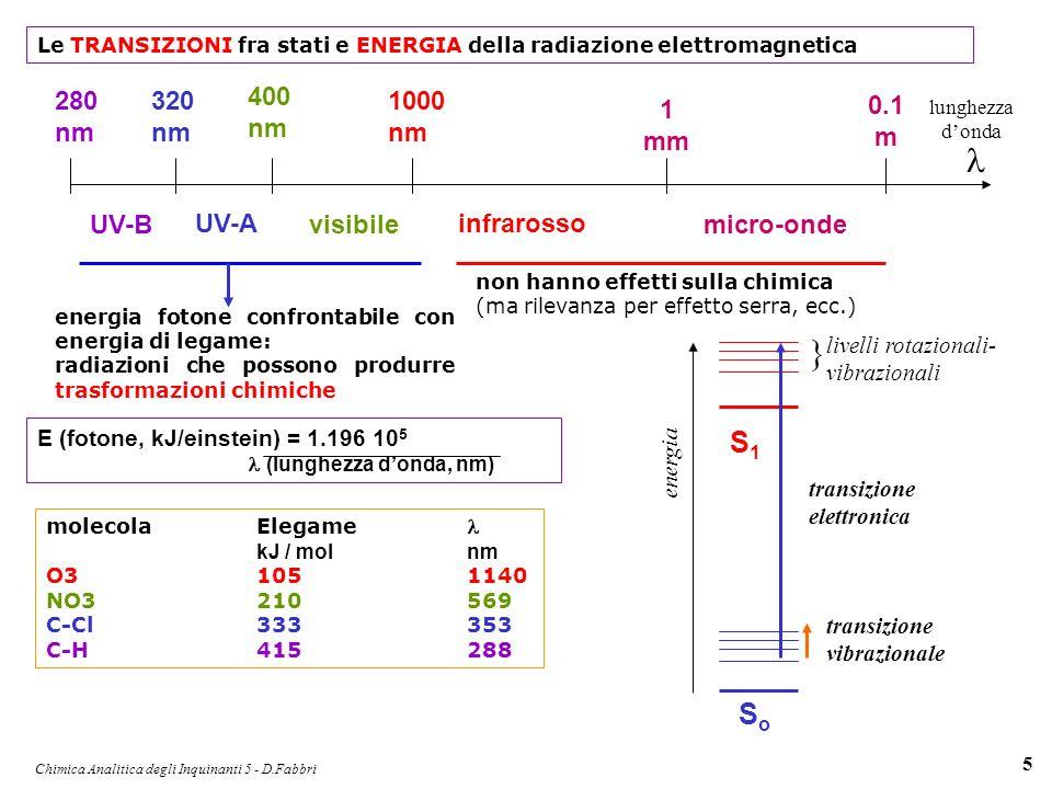 Chimica Analitica degli Inquinanti 5 - D.Fabbri 5 Le TRANSIZIONI fra stati e ENERGIA della radiazione elettromagnetica SoSo S1S1 energia livelli rotaz