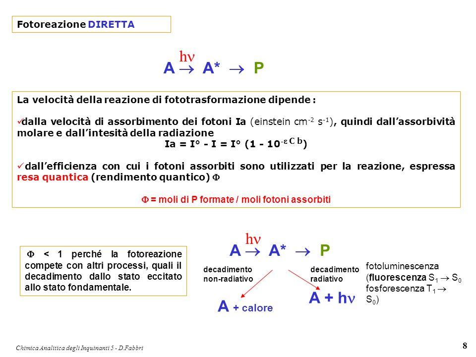Chimica Analitica degli Inquinanti 5 - D.Fabbri 9 A P h Cinetica per una reazione elementare monomolecolare: - d[A]/dt = k [A] ln [A]/[A]° = - kt k costante cinetica tempo di dimezzamento quando [A] = 0.5 [A]°t 1/2 = ln 2 / k = 0.693 k tempo di vita quando [A] = 1/e [A]° = 1 / k Per la reazione di fotolisi: k = integrale( q d assorbività : capacità della molecola ad assorbire luce; resa quantitca : probabilità di reagire q flusso di fotoni disponibili (flusso attinico solare) : dipende dallaltitudine (atmosfera) o dalla profondità (acqua superficiale), e dallangolo solare allo zenith (ora del giorno, stagione, latitudine).