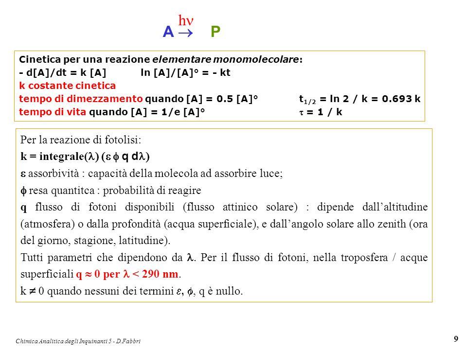 Chimica Analitica degli Inquinanti 5 - D.Fabbri 20 FOTOSSIDAZIONE di VOC RH + OH° R° + H 2 O R° + O 2 RO 2 ° RO 2 ° + NO RO° + NO 2 RO° + O 2 RCH=O + HO 2 ° HO 2 ° + NO NO 2 + HO° 2 (NO 2 + h NO + O ) 2 (O + O 2 + M O 3 + M) REAZIONE GLOBALE: RH + 4O 2 + 2h RCH=O + H 2 O + 2O 3 Gli alcani reagiscono in modo analogo al metano, producendo composti carbonilici in cicli catalitici in cui si conservano NOx e HOx.
