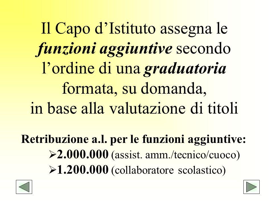 Il Capo dIstituto assegna le funzioni aggiuntive secondo lordine di una graduatoria formata, su domanda, in base alla valutazione di titoli Retribuzio