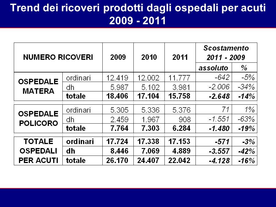 Trend dei ricoveri prodotti dagli ospedali per acuti 2009 - 2011 93% 82%75%71%69%70%69%67%63%