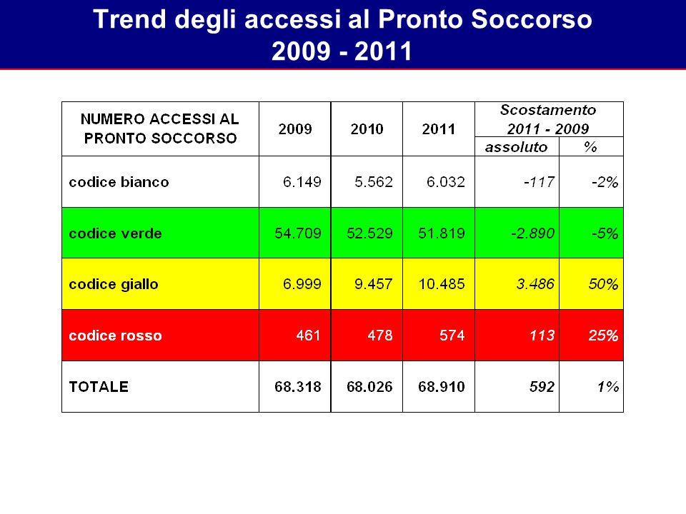 Trend degli accessi al Pronto Soccorso 2009 - 2011 93% 82%75%71%69%70%69%67%63%