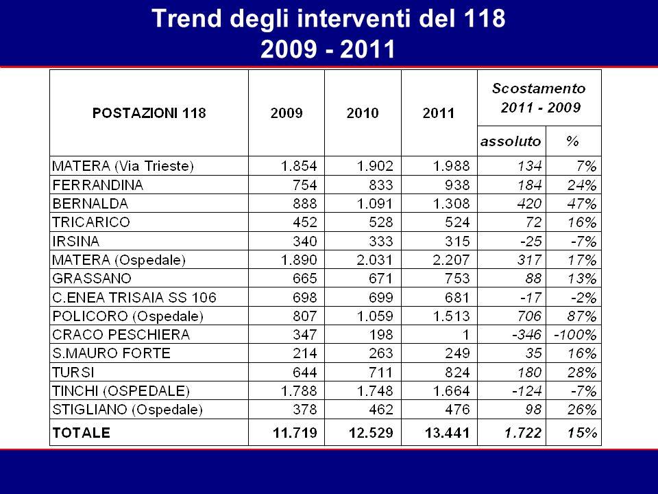 Trend degli interventi del 118 2009 - 2011 57%55%49%51%55%