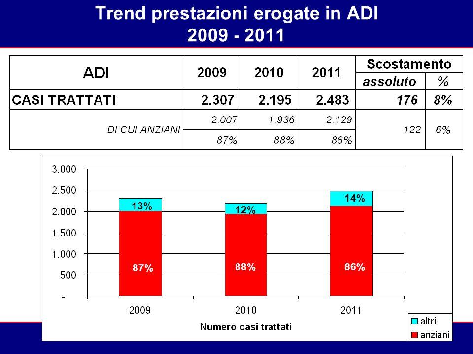 Trend prestazioni erogate in ADI 2009 - 2011 87% 88%86% 13% 12% 14%