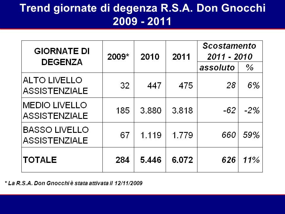 Trend giornate di degenza R.S.A. Don Gnocchi 2009 - 2011 41% 42%41% 45%52%57% 59% 57% * La R.S.A. Don Gnocchi è stata attivata il 12/11/2009