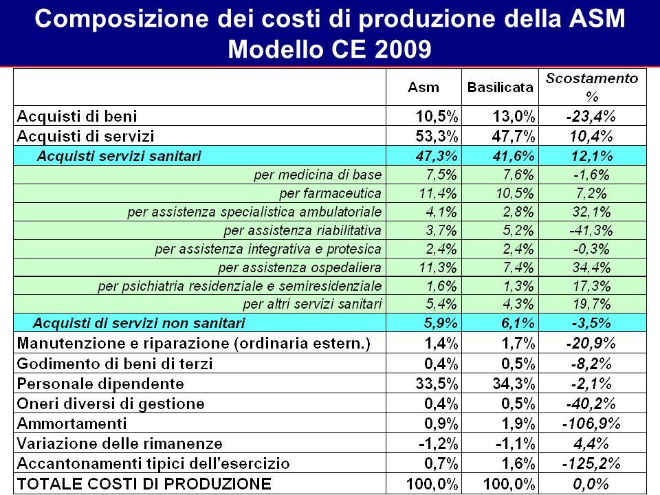 Composizione dei costi di produzione della ASM Modello CE 2009
