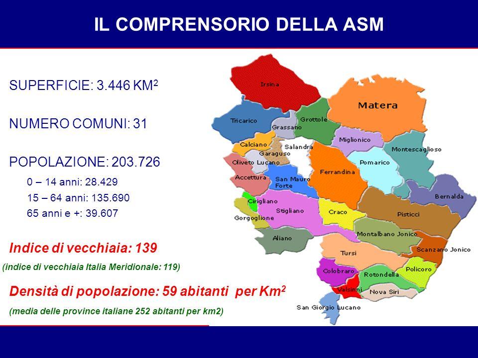 SUPERFICIE: 3.446 KM 2 NUMERO COMUNI: 31 POPOLAZIONE: 203.726 0 – 14 anni: 28.429 15 – 64 anni: 135.690 65 anni e +: 39.607 Indice di vecchiaia: 139 IL COMPRENSORIO DELLA ASM Densità di popolazione: 59 abitanti per Km 2 (media delle province italiane 252 abitanti per km2) (indice di vecchiaia Italia Meridionale: 119)