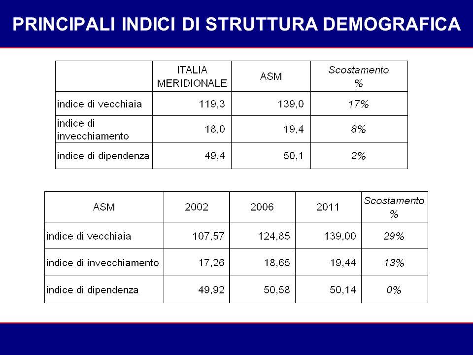 PRINCIPALI INDICI DI STRUTTURA DEMOGRAFICA