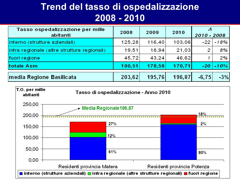 Trend del tasso di ospedalizzazione 2008 - 2010 11% 10% 11% 12% 73% 27% 76% 24% 76% 24% Media Regionale196,87 61% 12% 27% 80% 2% 18%