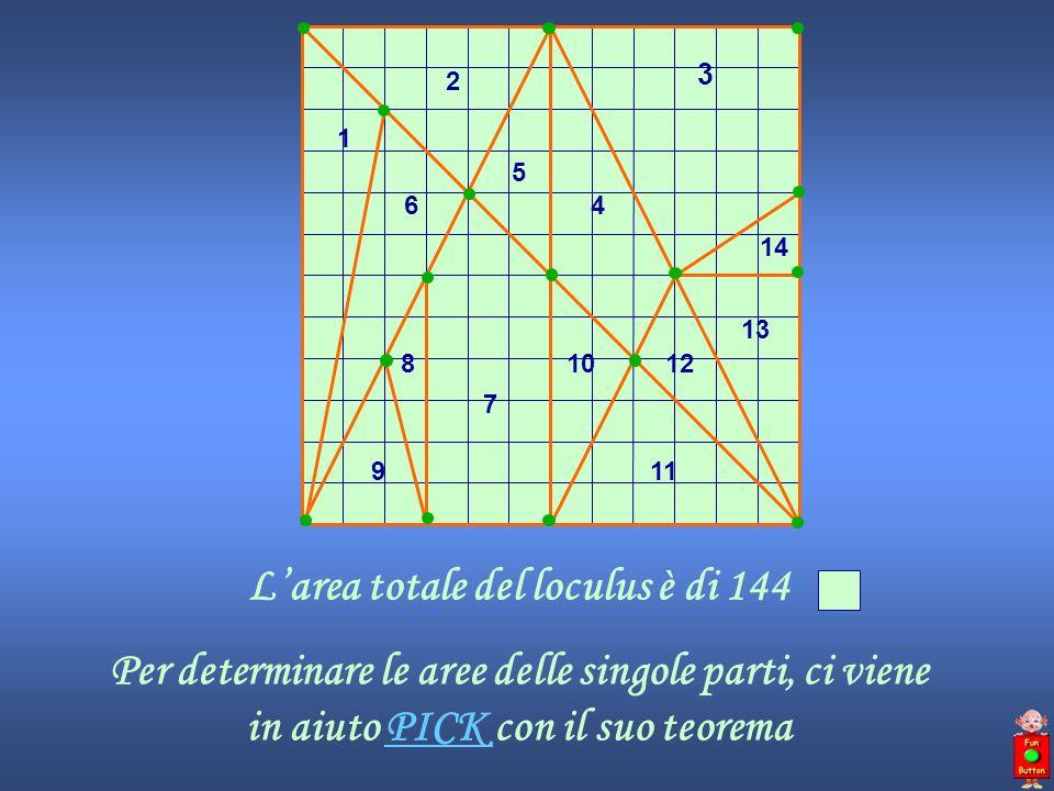 Larea totale del loculus è di 144 Per determinare le aree delle singole parti, ci viene in aiuto PICK con il suo teoremaPICK 1 2 3 4 5 6 7 8 9 10 11 1