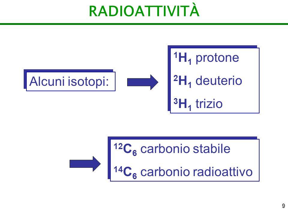 9 RADIOATTIVITÀ Alcuni isotopi: 1 H 1 protone 2 H 1 deuterio 3 H 1 trizio 1 H 1 protone 2 H 1 deuterio 3 H 1 trizio 12 C 6 carbonio stabile 14 C 6 car