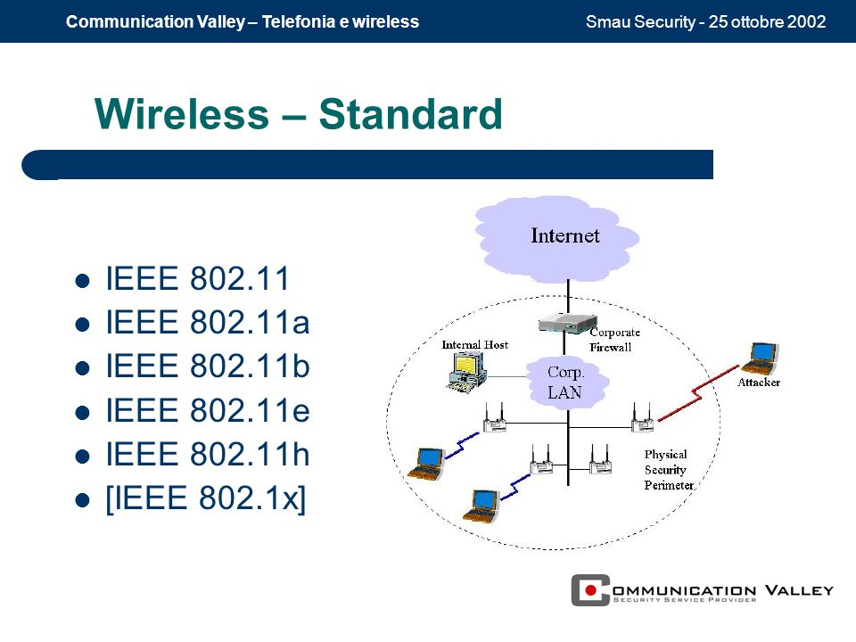 Smau Security - 25 ottobre 2002Communication Valley – Telefonia e wireless Wireless – Standard IEEE 802.11 IEEE 802.11a IEEE 802.11b IEEE 802.11e IEEE
