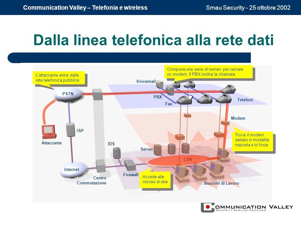 Smau Security - 25 ottobre 2002Communication Valley – Telefonia e wireless Dalla linea telefonica alla rete dati LAN Server Stazioni di Lavoro Interne