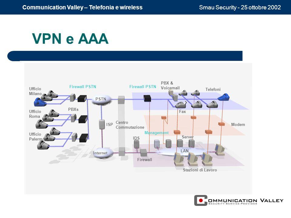 Smau Security - 25 ottobre 2002Communication Valley – Telefonia e wireless VPN e AAA PBXs Firewall PSTN LAN Server Stazioni di Lavoro Internet Centro
