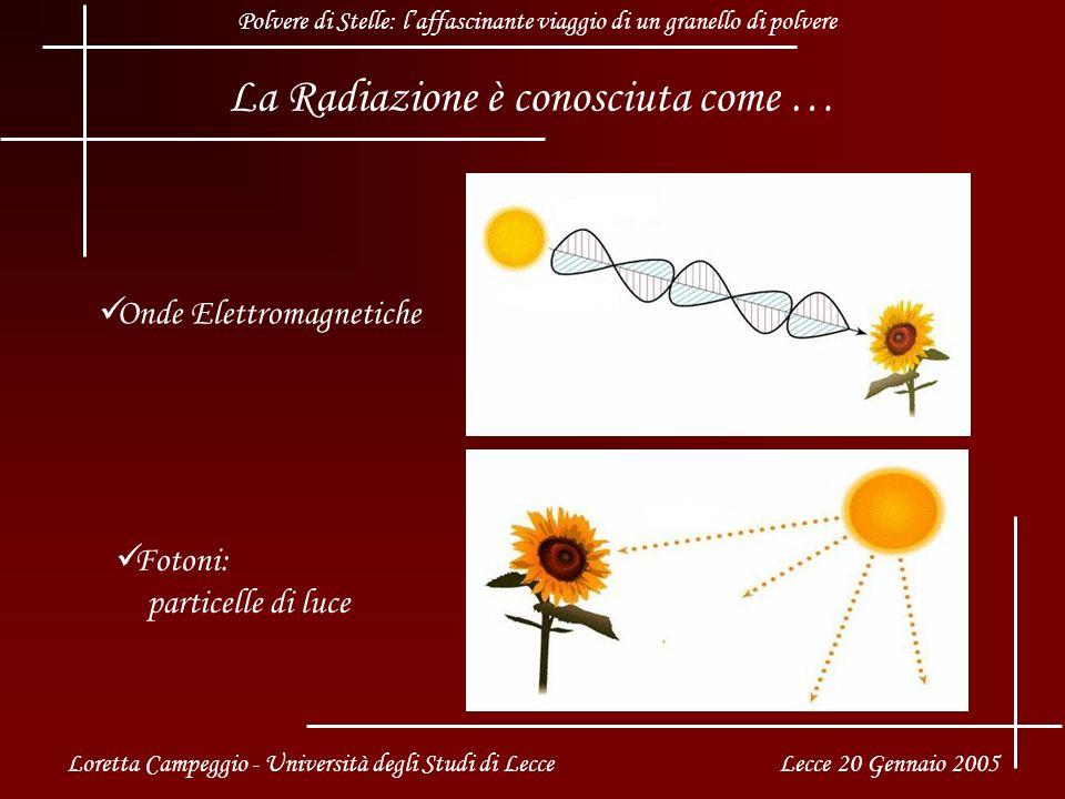 La Radiazione è conosciuta come … Onde Elettromagnetiche Fotoni: particelle di luce Loretta Campeggio - Università degli Studi di Lecce Lecce 20 Gennaio 2005 Polvere di Stelle: laffascinante viaggio di un granello di polvere