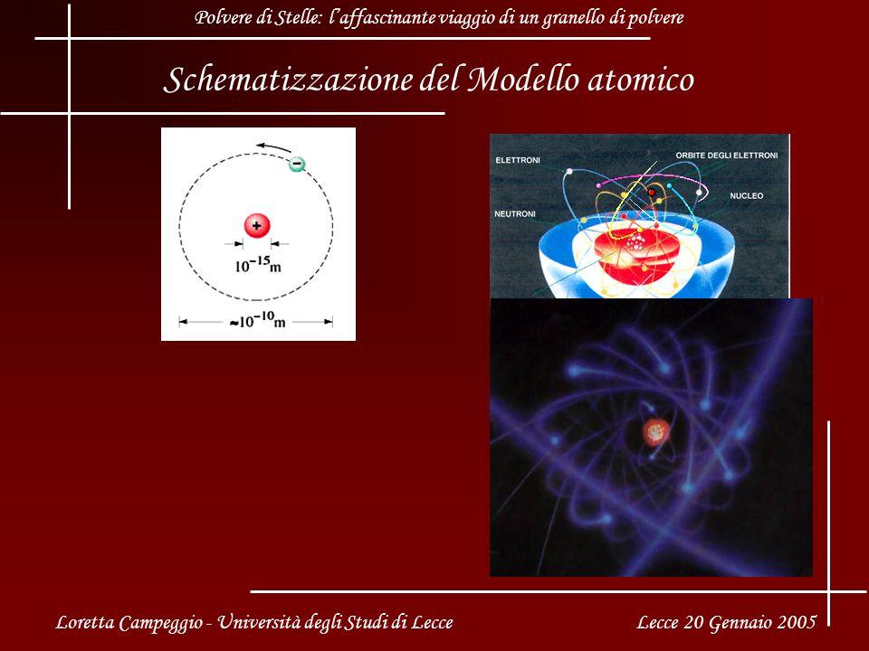Schematizzazione del Modello atomico Loretta Campeggio - Università degli Studi di Lecce Lecce 20 Gennaio 2005 Polvere di Stelle: laffascinante viaggio di un granello di polvere