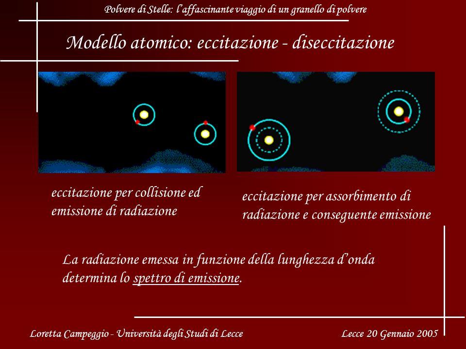 eccitazione per collisione ed emissione di radiazione eccitazione per assorbimento di radiazione e conseguente emissione La radiazione emessa in funzione della lunghezza donda determina lo spettro di emissione.