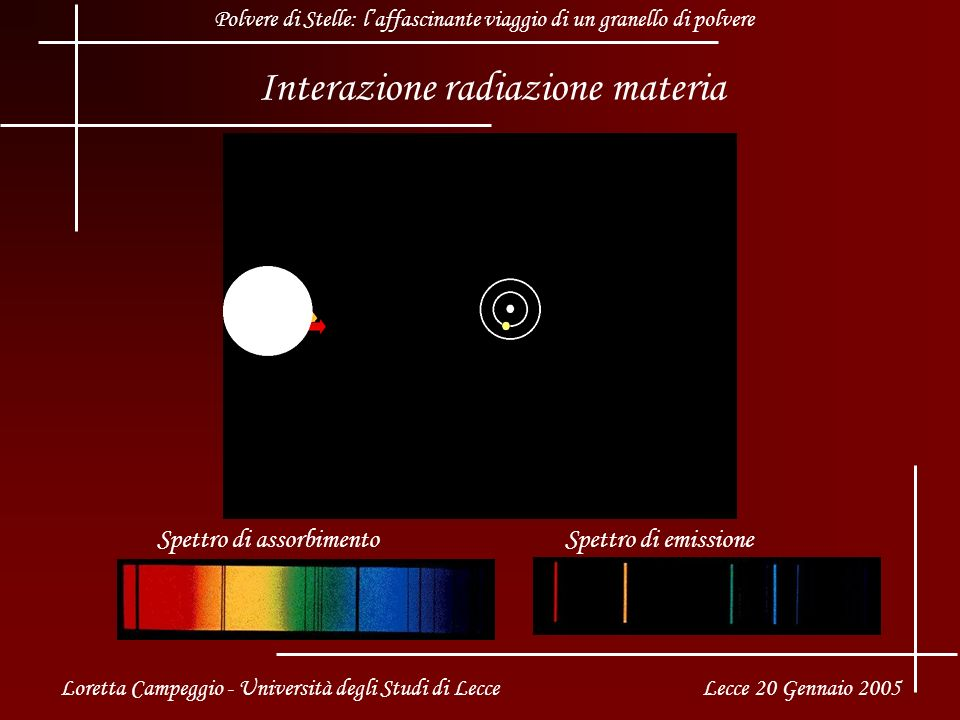 Interazione radiazione materia Spettro di assorbimento Loretta Campeggio - Università degli Studi di Lecce Lecce 20 Gennaio 2005 Polvere di Stelle: laffascinante viaggio di un granello di polvere Spettro di emissione