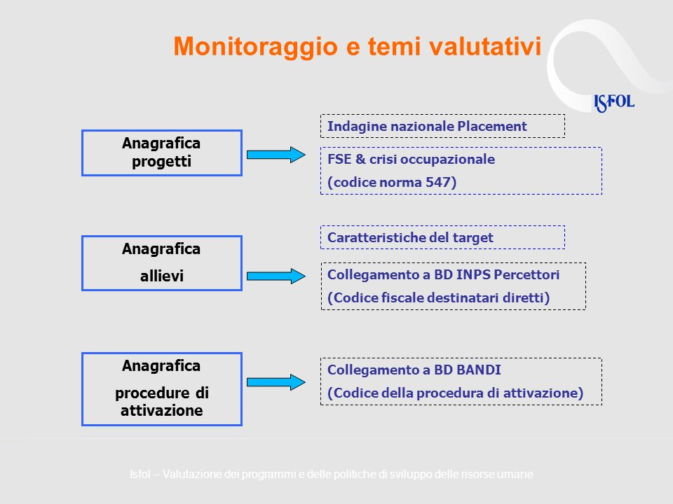 Monitoraggio e temi valutativi Anagrafica progetti Indagine nazionale Placement Anagrafica allievi Caratteristiche del target FSE & crisi occupazional