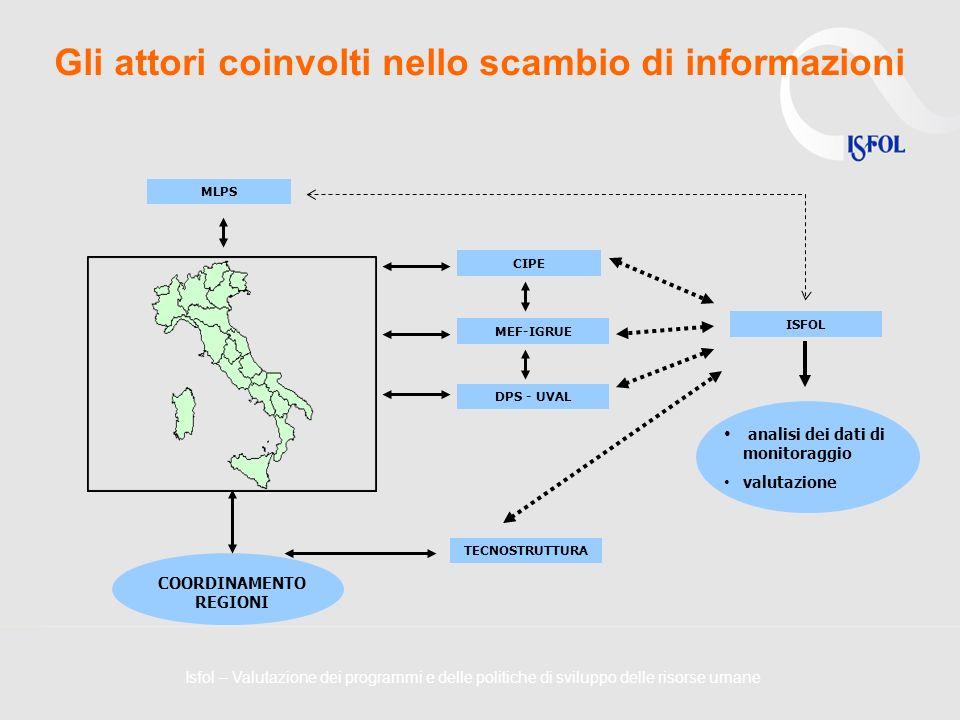 Gli attori coinvolti nello scambio di informazioni COORDINAMENTO REGIONI CIPE MEF-IGRUE ISFOL TECNOSTRUTTURA analisi dei dati di monitoraggio valutazi