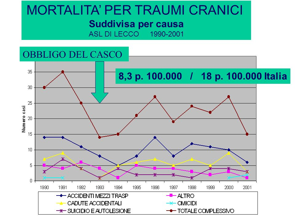 MORTALITA PER TRAUMI CRANICI suddivisa per classe di età ASL DI LECCO 1990-2001 classe di età