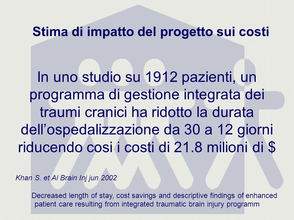 In uno studio su 1912 pazienti, un programma di gestione integrata dei traumi cranici ha ridotto la durata dellospedalizzazione da 30 a 12 giorni riducendo cosi i costi di 21.8 milioni di $ Khan S.