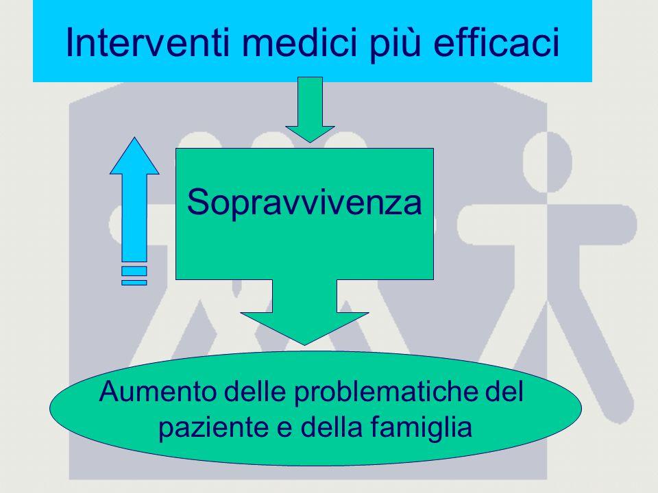 Interventi medici più efficaci Sopravvivenza Aumento delle problematiche del paziente e della famiglia