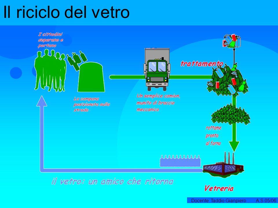 Docente: Taddio Gianpiero A.S.05/06 Plastica La plastica non è un prodotto naturale, quindi non è biodegradabile: la plastica è creata in laboratorio dall uomo: è ricavata dal petrolio con complessi processi di lavorazione.