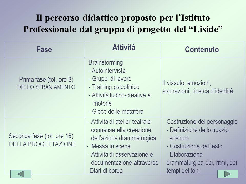 Prima fase (tot. ore 8) DELLO STRANIAMENTO Fase Attività Contenuto Brainstorming - Autointervista - Gruppi di lavoro - Training psicofisico - Attività