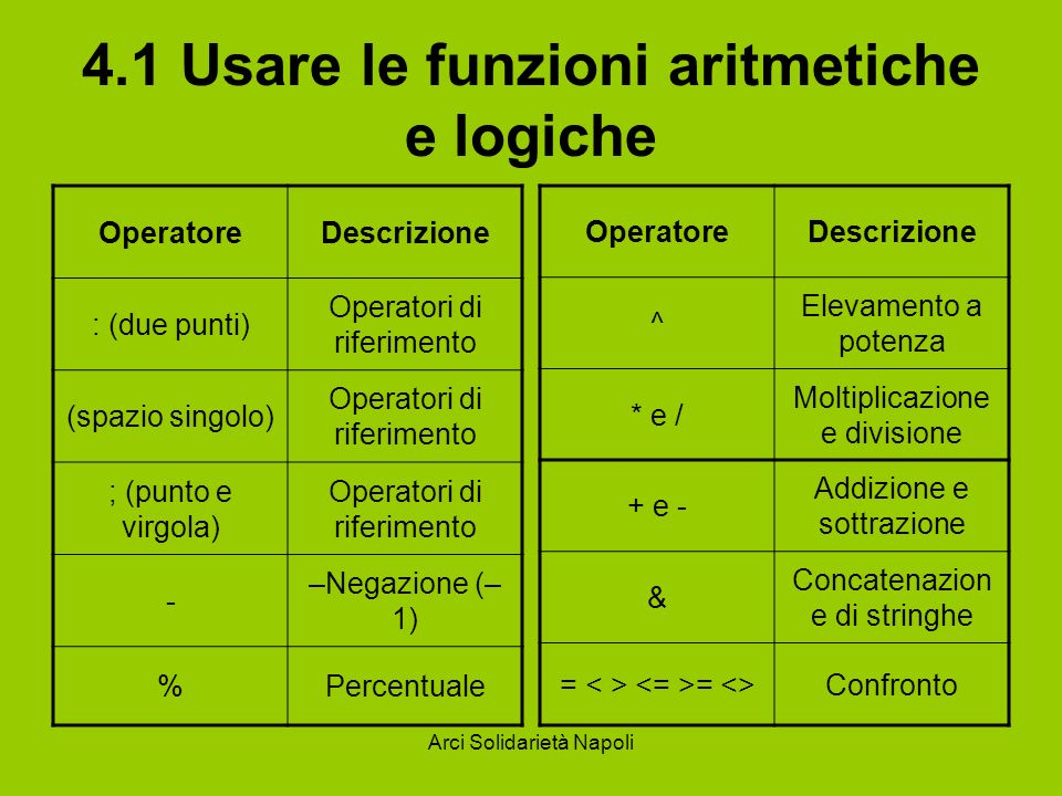 Arci Solidarietà Napoli 4.1 Usare le funzioni aritmetiche e logiche OperatoreDescrizione ^ Elevamento a potenza * e / Moltiplicazione e divisione + e