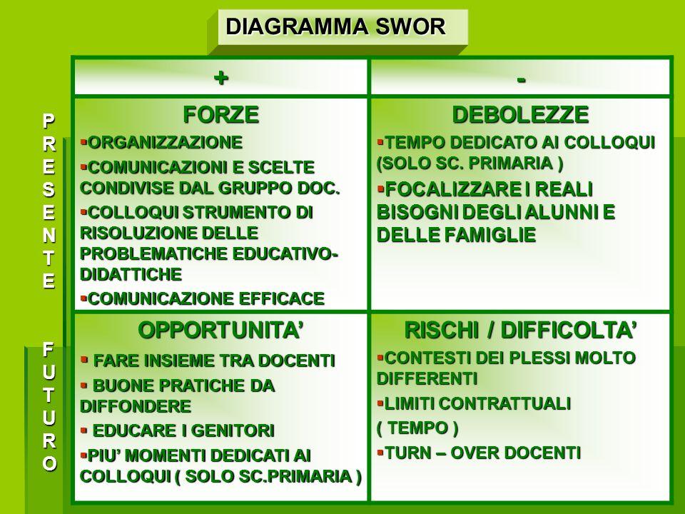 DIAGRAMMA SWOR+-FORZE ORGANIZZAZIONE ORGANIZZAZIONE COMUNICAZIONI E SCELTE CONDIVISE DAL GRUPPO DOC.
