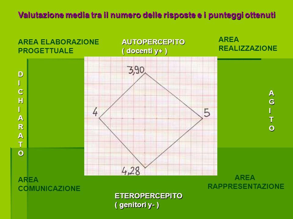 ETEROPERCEPITO ( genitori y- ) AGITO DICHIARATO AUTOPERCEPITO ( docenti y+ ) AREA COMUNICAZIONE AREA RAPPRESENTAZIONE AREA ELABORAZIONE PROGETTUALE AREA REALIZZAZIONE 4 5 Valutazione media tra il numero delle risposte e i punteggi ottenuti