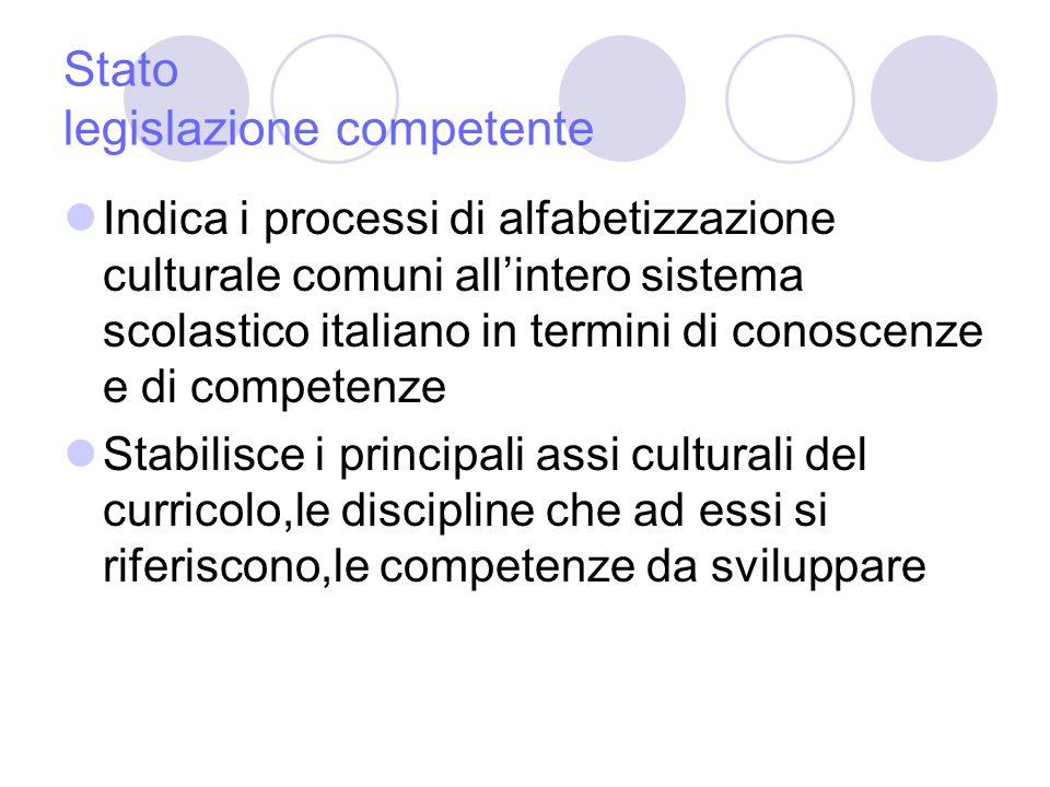 Stato legislazione competente Indica i processi di alfabetizzazione culturale comuni allintero sistema scolastico italiano in termini di conoscenze e di competenze Stabilisce i principali assi culturali del curricolo,le discipline che ad essi si riferiscono,le competenze da sviluppare